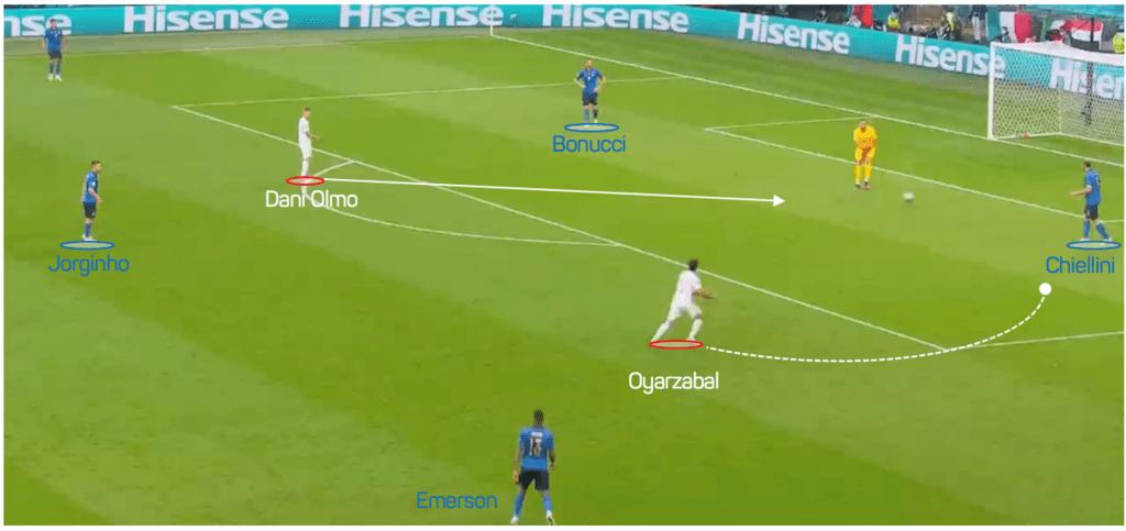 Spain defensive set up 2