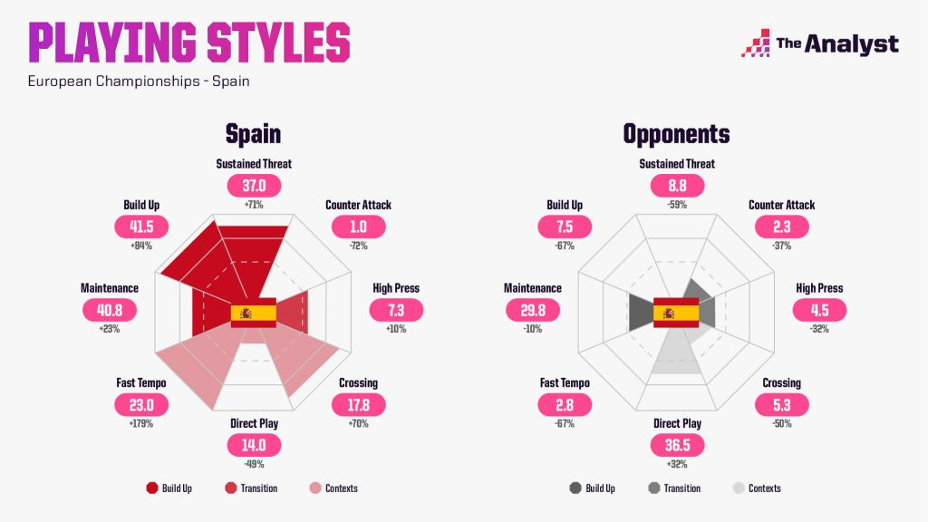 Spain Euro 2020 Playing Styles