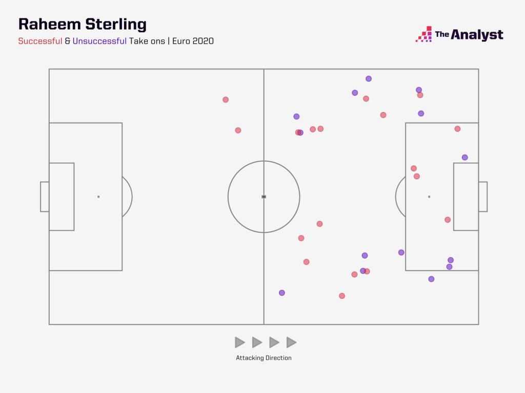 Sterling Euro 2020 Takeons