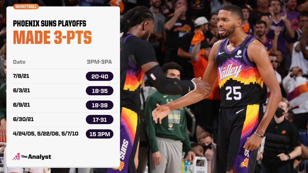 Phoenix Suns NBA Finals Game 2