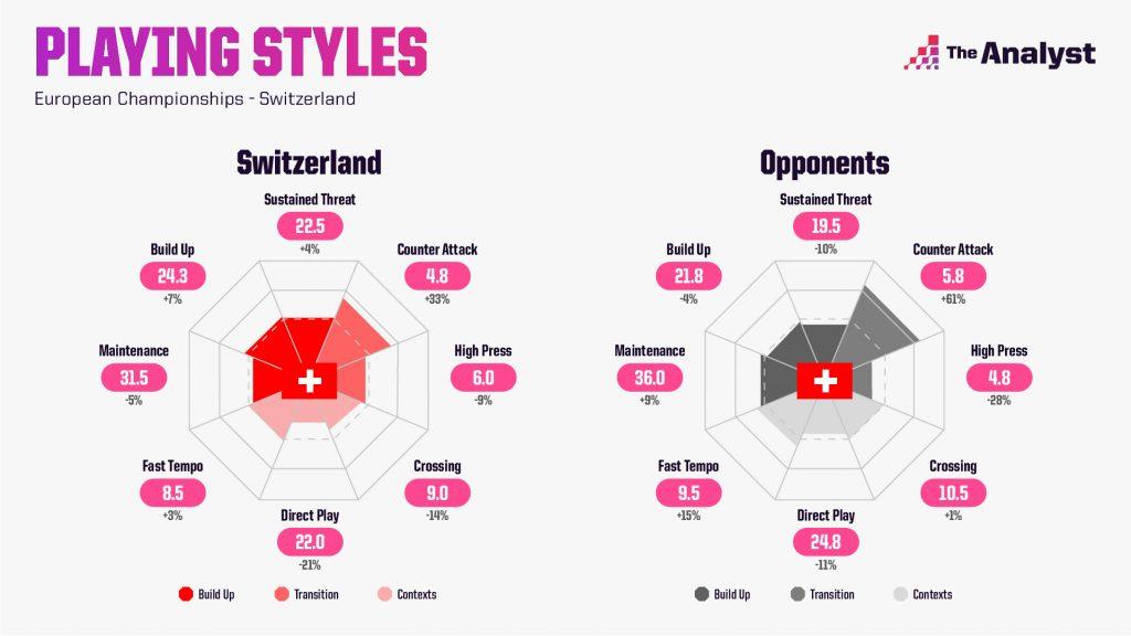 Switzerland Euro 2020 Playing Styles