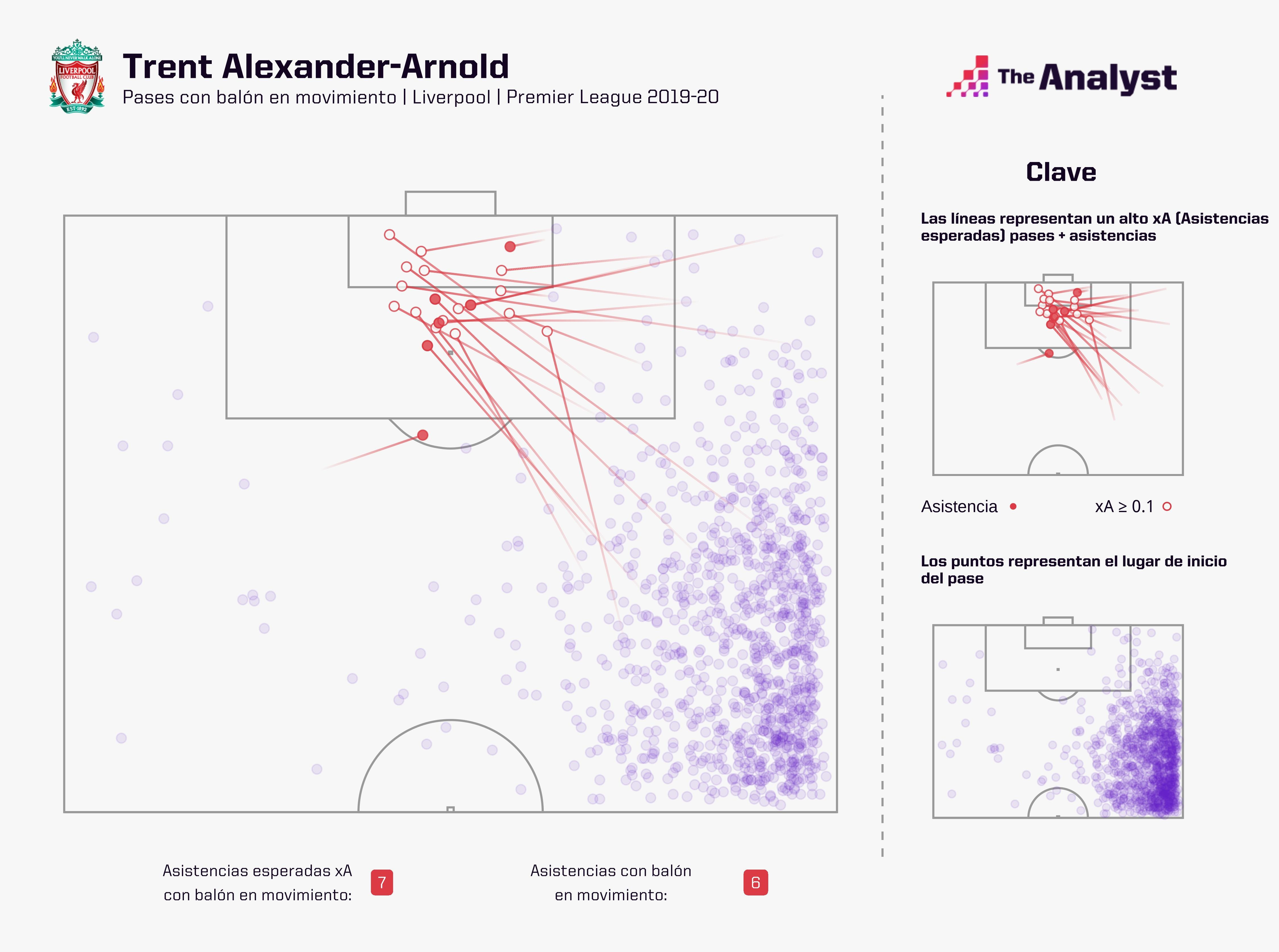 Trent Alexander Arnold Expected Assists 2019-20 Spanish