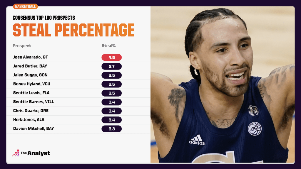 consensus top 100 prospects steals percentage