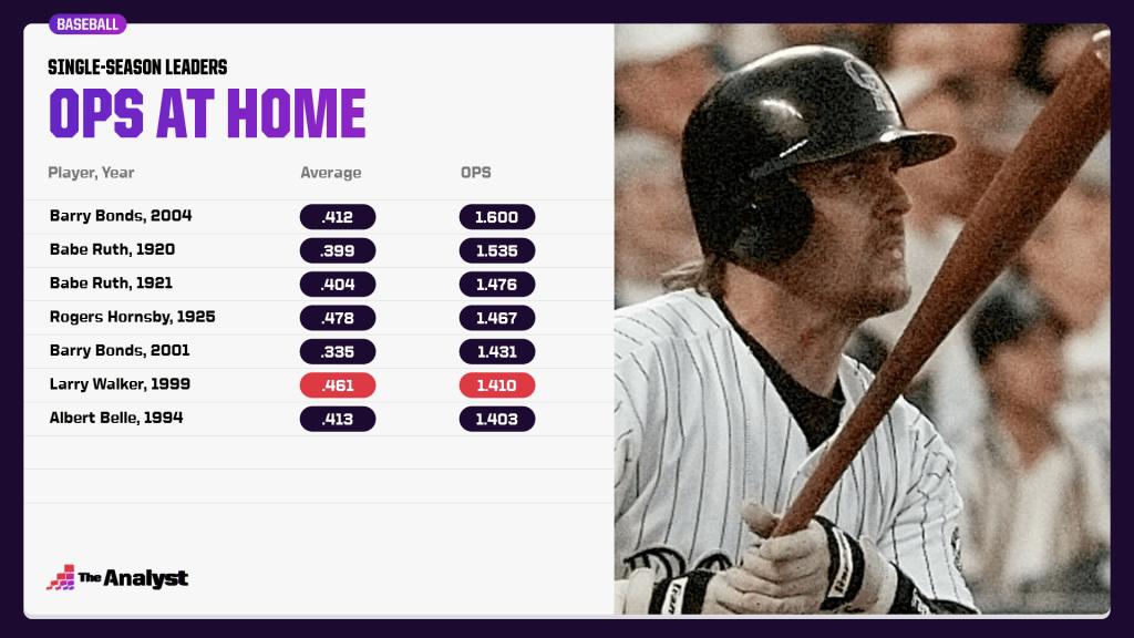 single-season home OPS leaders