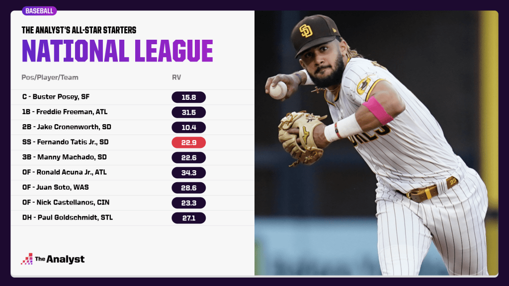 the NL all-star starters