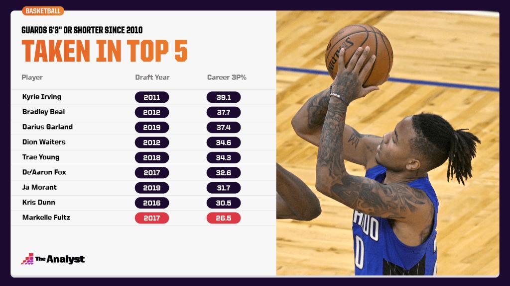 shortest guards taken in top 5 since 2010