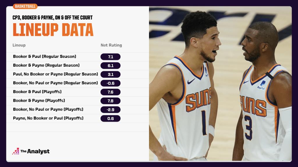 Phoenix Suns lineup data