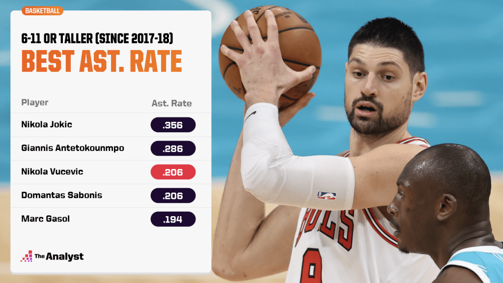 Highest assist rate, players 6-11 of taller since 2017-18