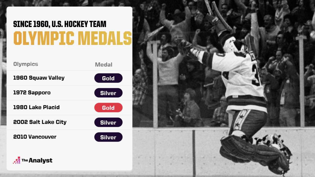 US hockey team olympic medals