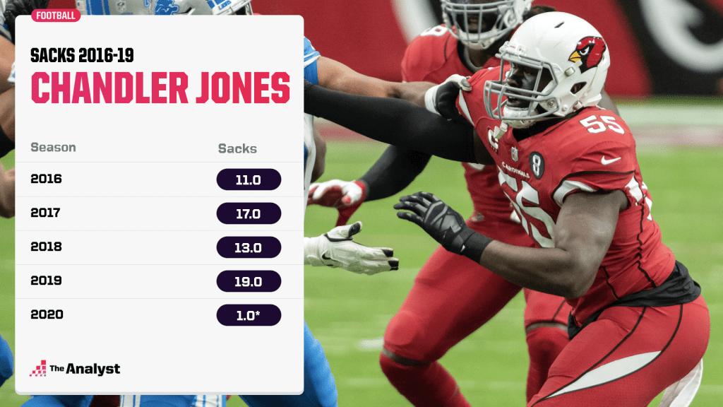 Chandler Jones sacks year-by-year