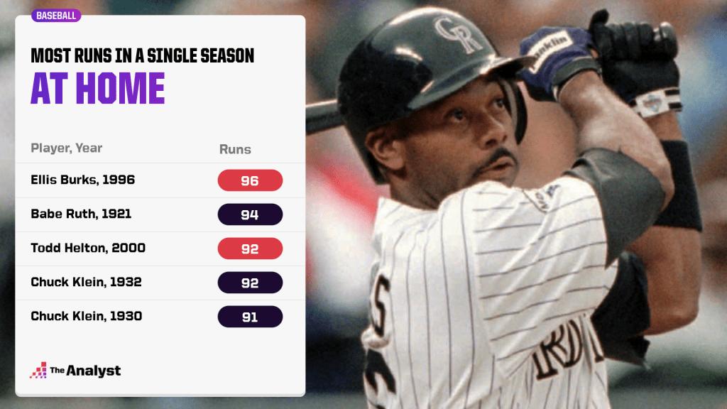 most runs in a single-season at home