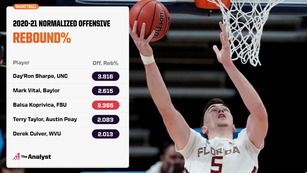 2020-21 Normalized offensive rebounding percentage leaders