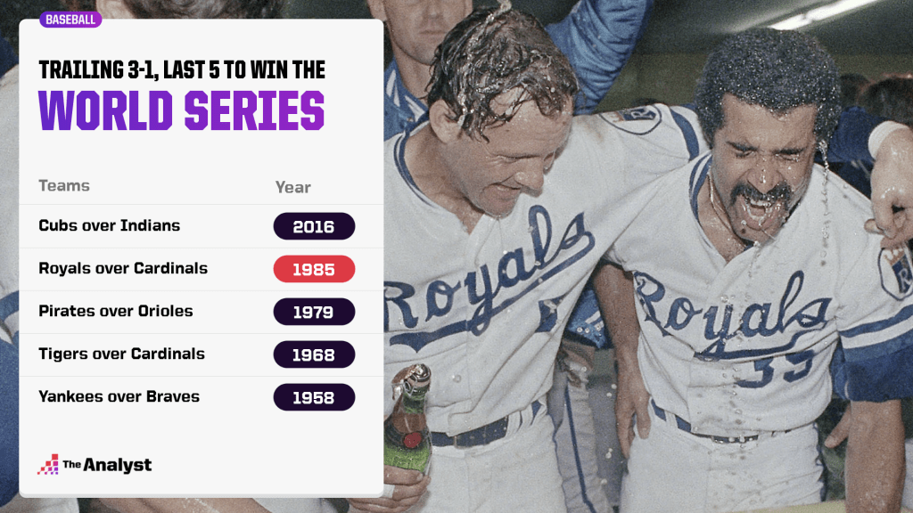 Last 5 champs to rally from down 3-1 in world series