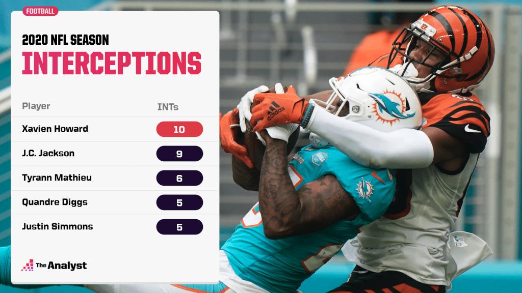 NFL leaders in interceptions