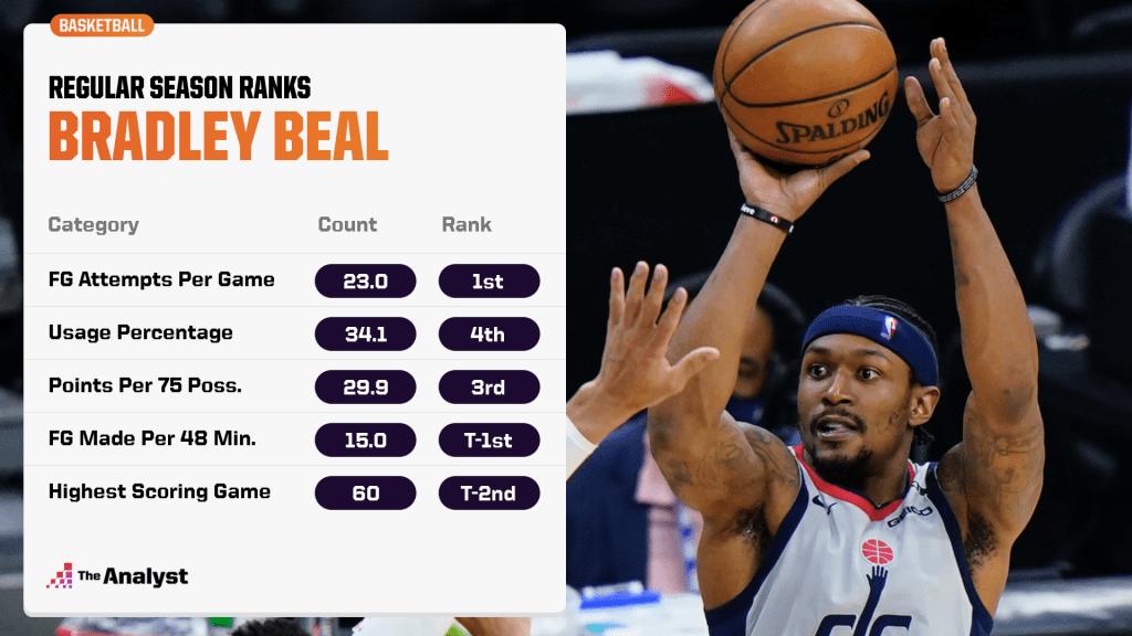 Bradley Beal regular-season ranks