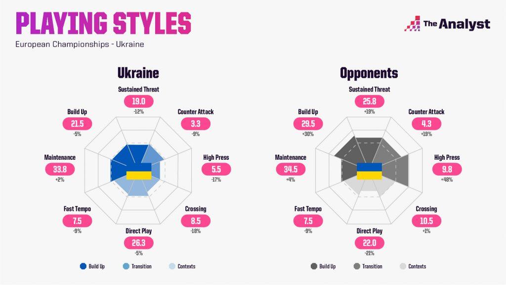 Ukraine Euro 2020 Playing Styles