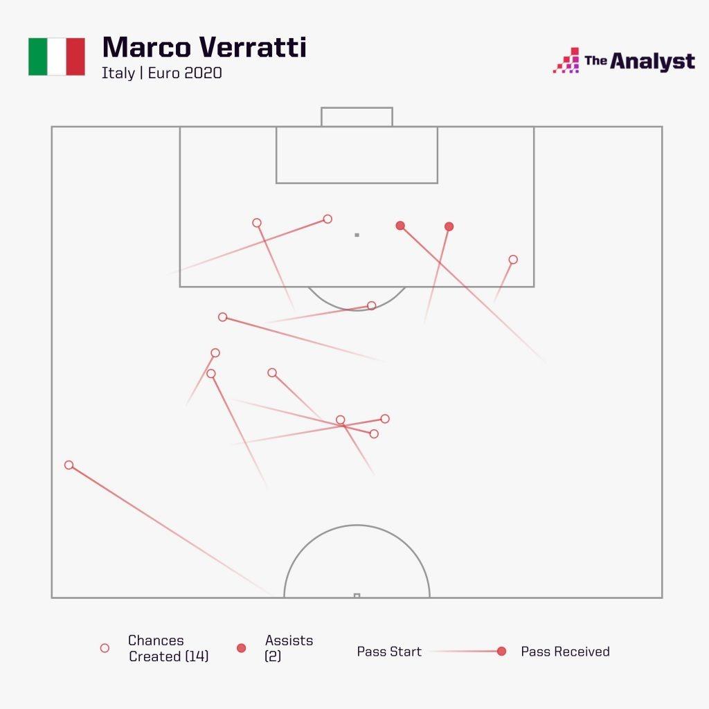 Verratti Chances Created Euro 2020