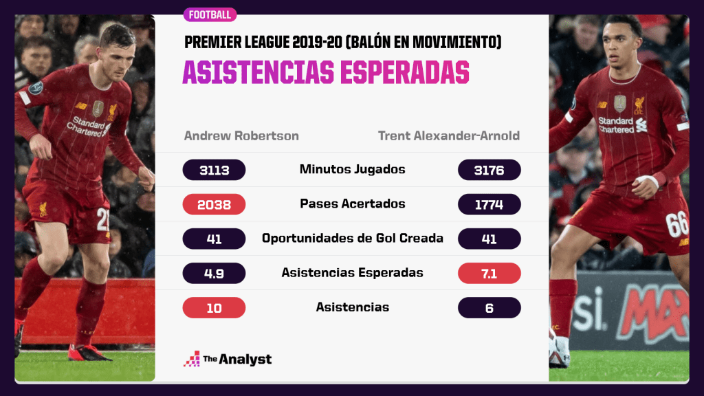 Trent Alexander Arnold v Andrew Robertson xA 2019-20 Premier League