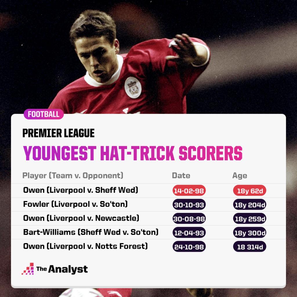 Youngest Premier League hat-trick scorers