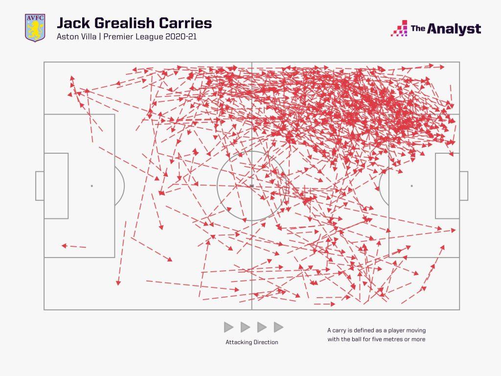 Jack Grealish Ball Carries