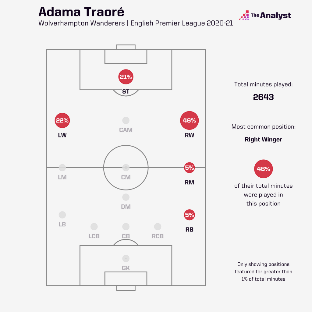 Adama Traore Minutes by Position