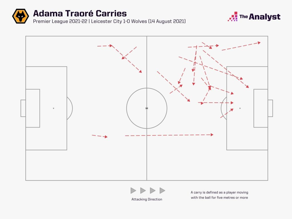 Adama Traore carries