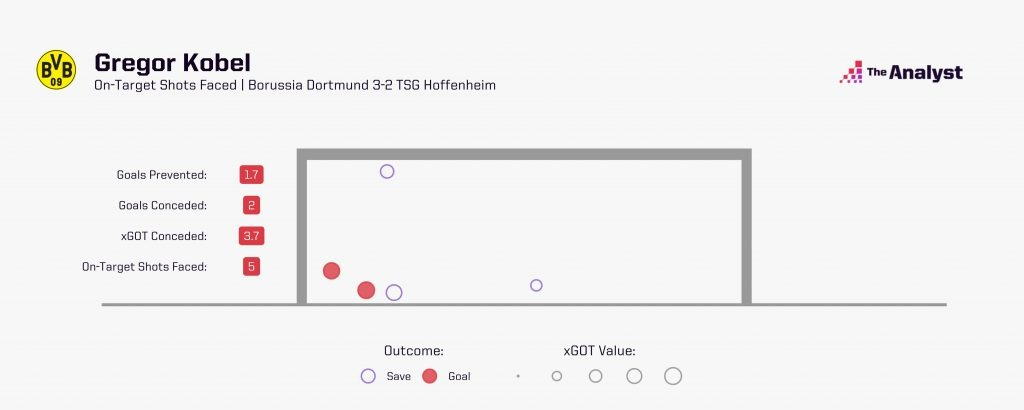 Gregor Kobel vs Hoffenheim