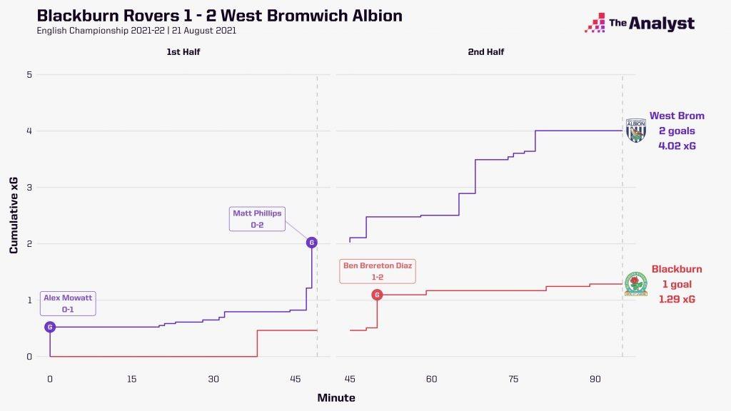 West Brom xG race chart