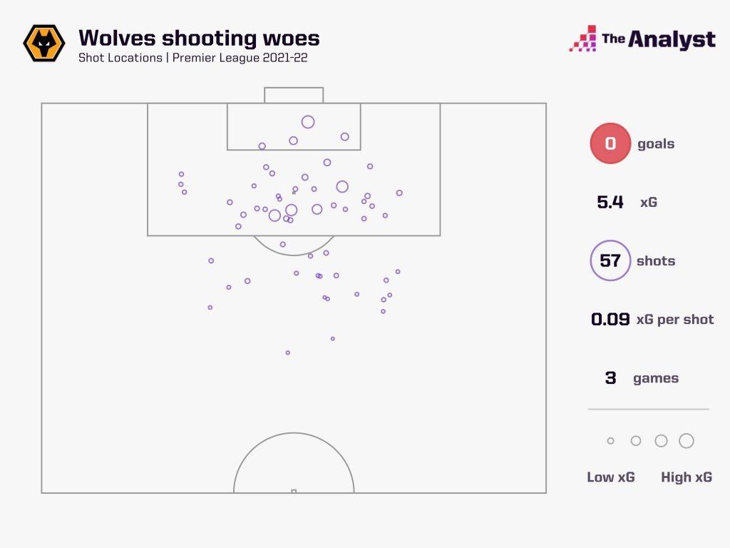 wolves xG premier league