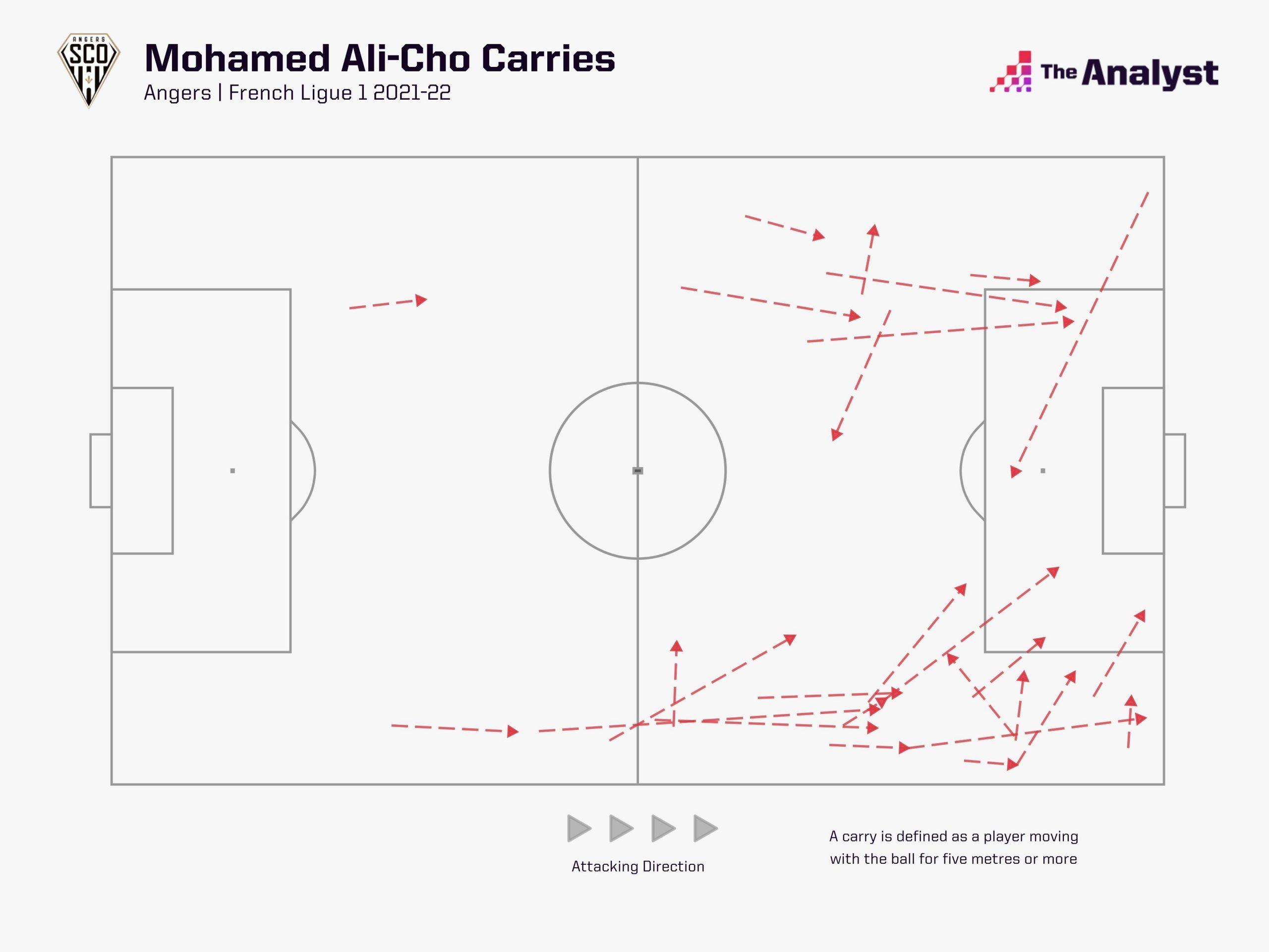 Mohamed Ali-Cho Carries