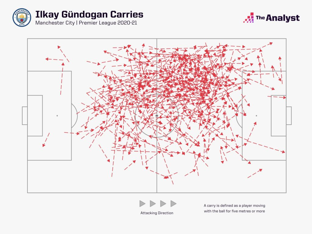 Ilkay Gundagon Ball Carries