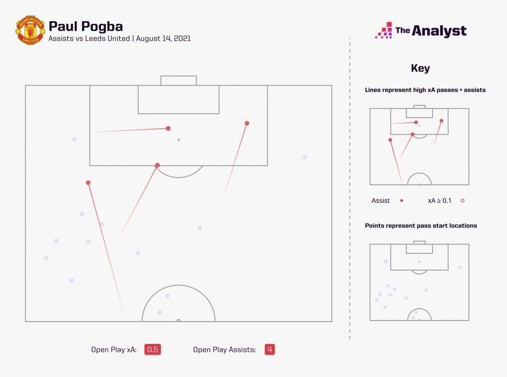 Paul Pogba 2021-22 Assists