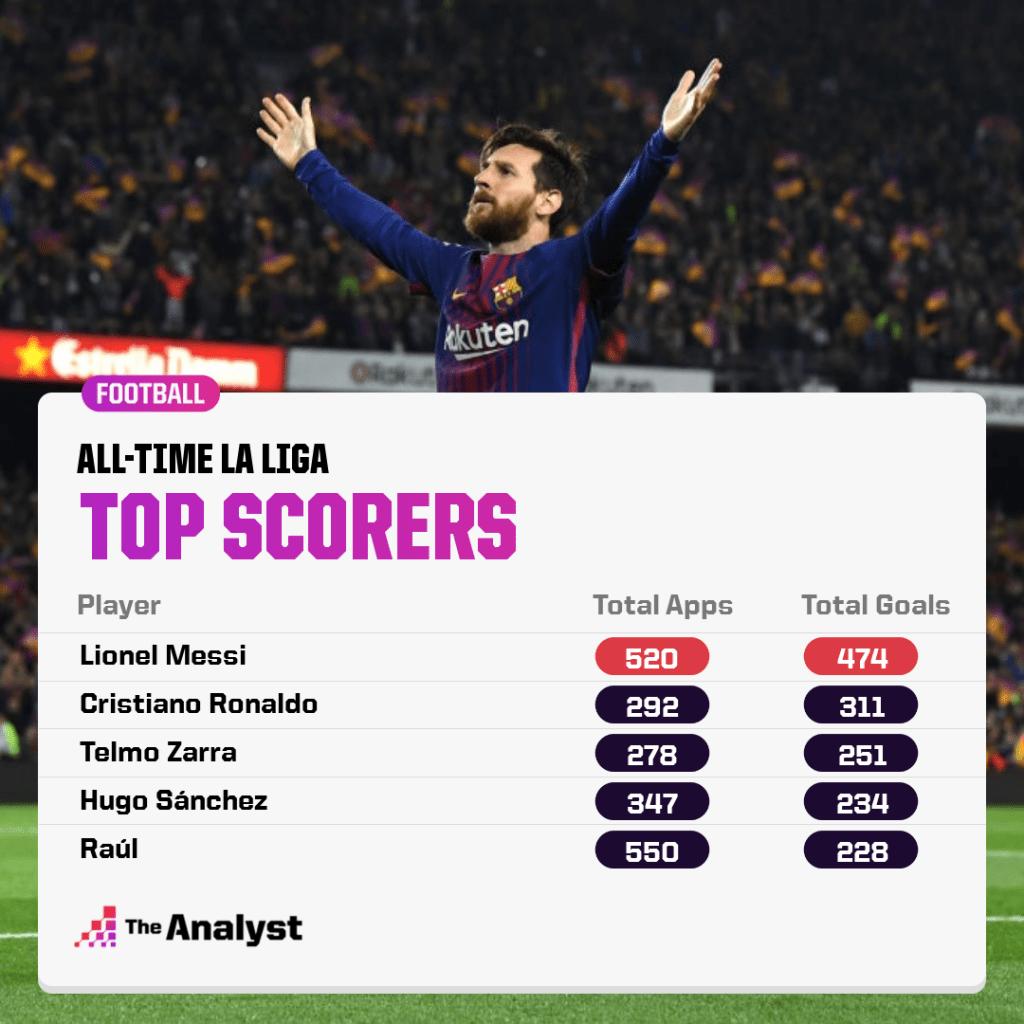 All-time La Liga top scorers