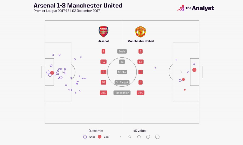 Arsenal v Manchester United - david de gea