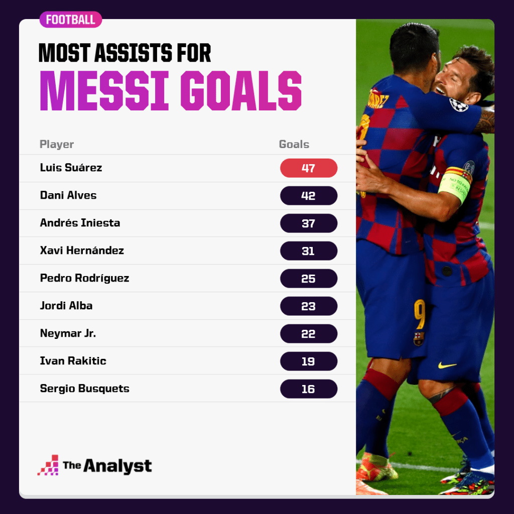 Most Assists for Lionel Messi