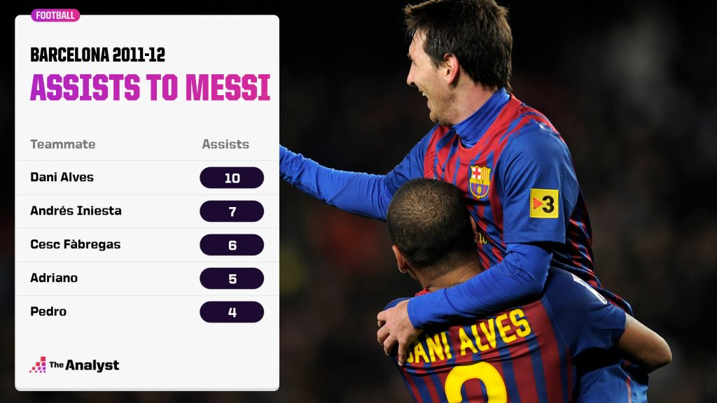 2011-12 Assists to Messi