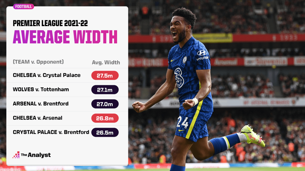 Average width in PL matches this season