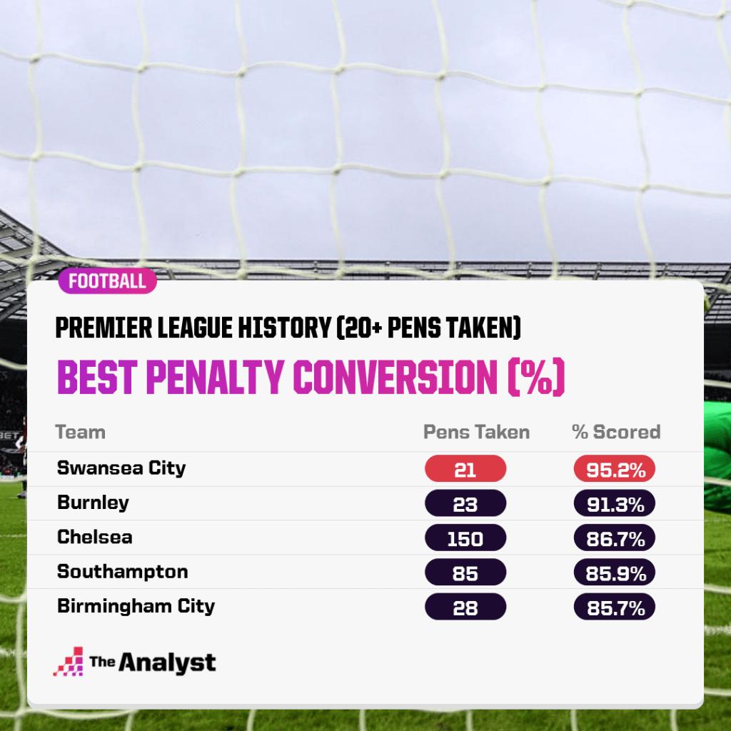 best premier league penalty takers