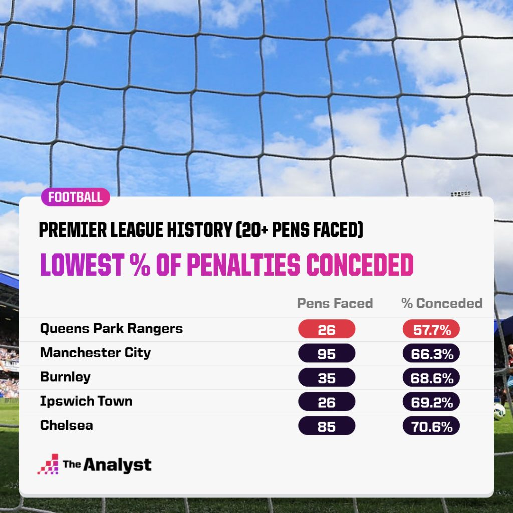 Best Premier League Teams Saving Penalties
