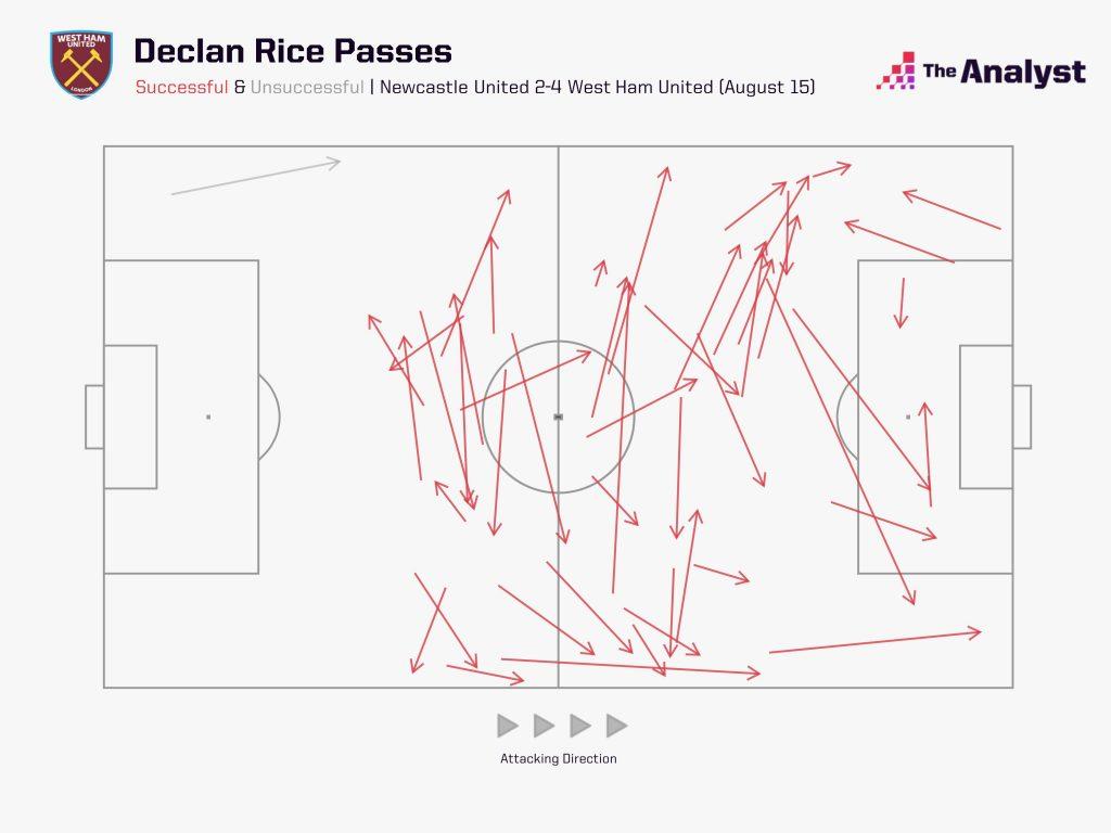 Declan Rice Passing
