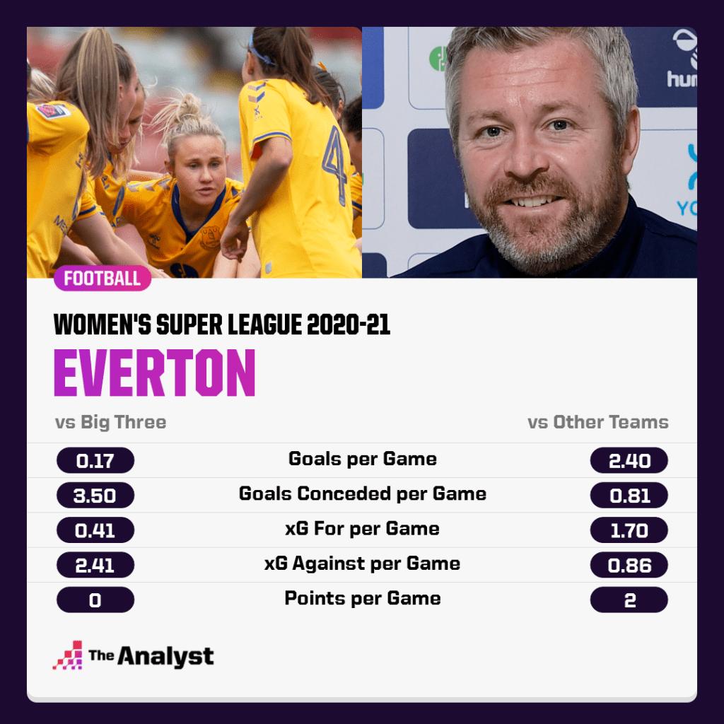 Everton WSL 2020-21