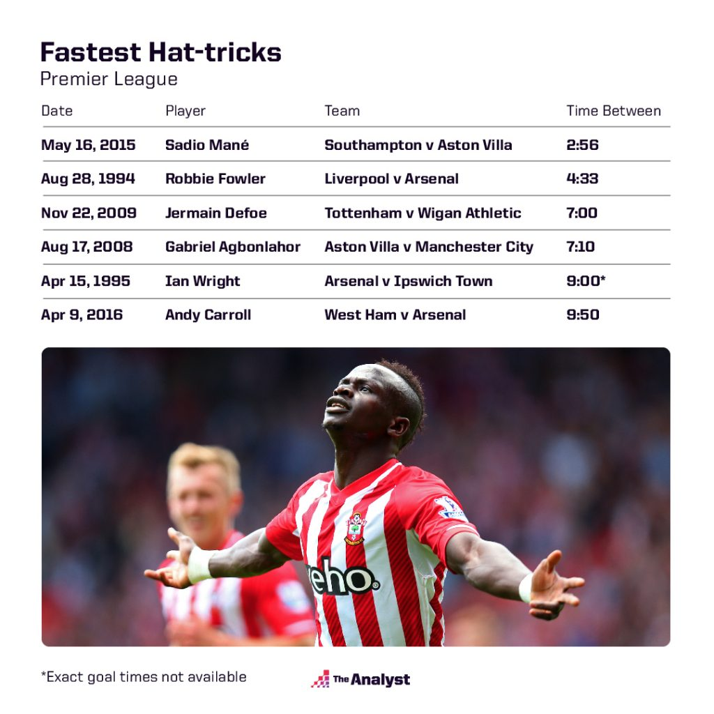 Fastest Premier League Hat Trick