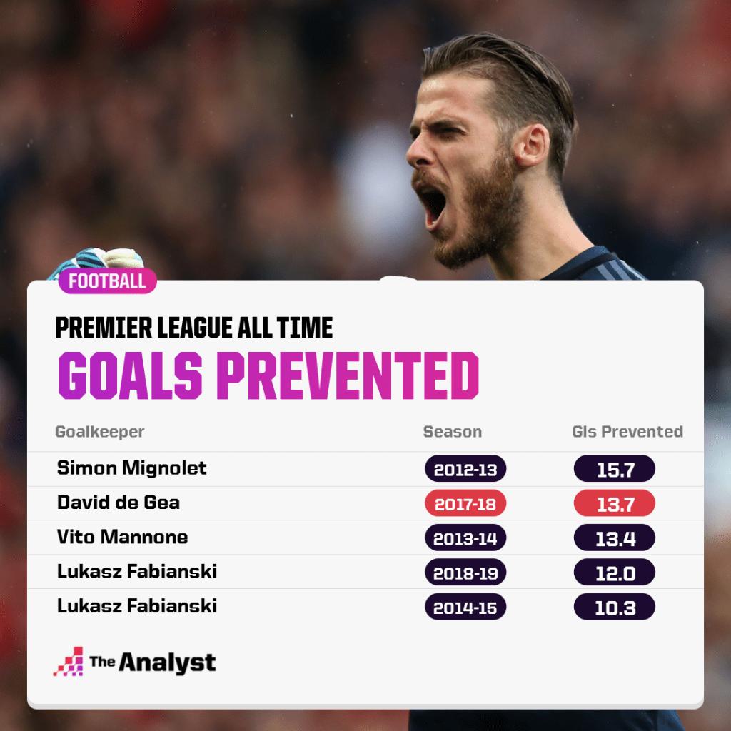 Goalkeeper goals prevented all time