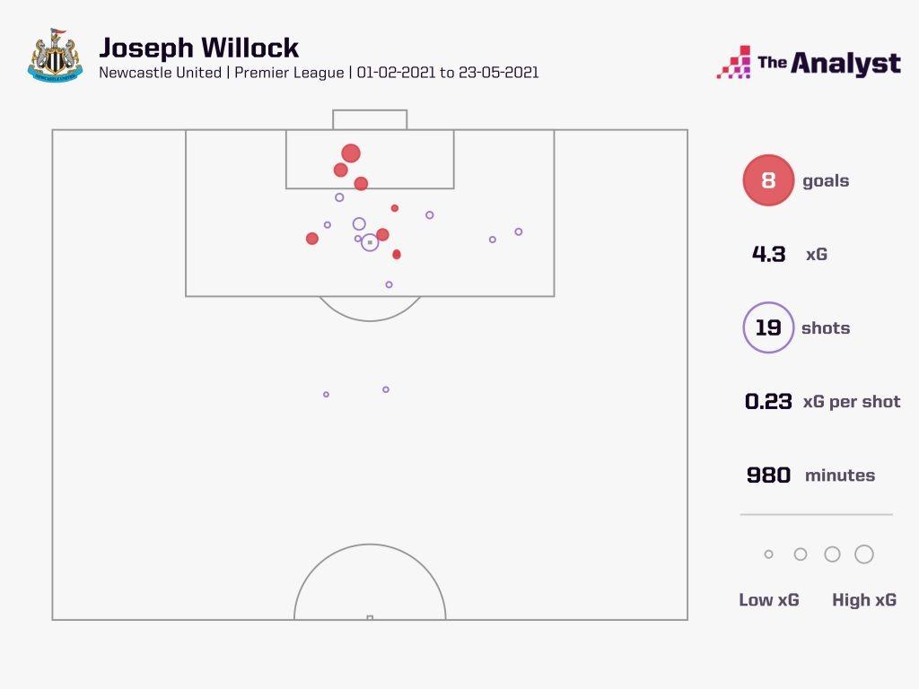 Joe Willock xG 20-21