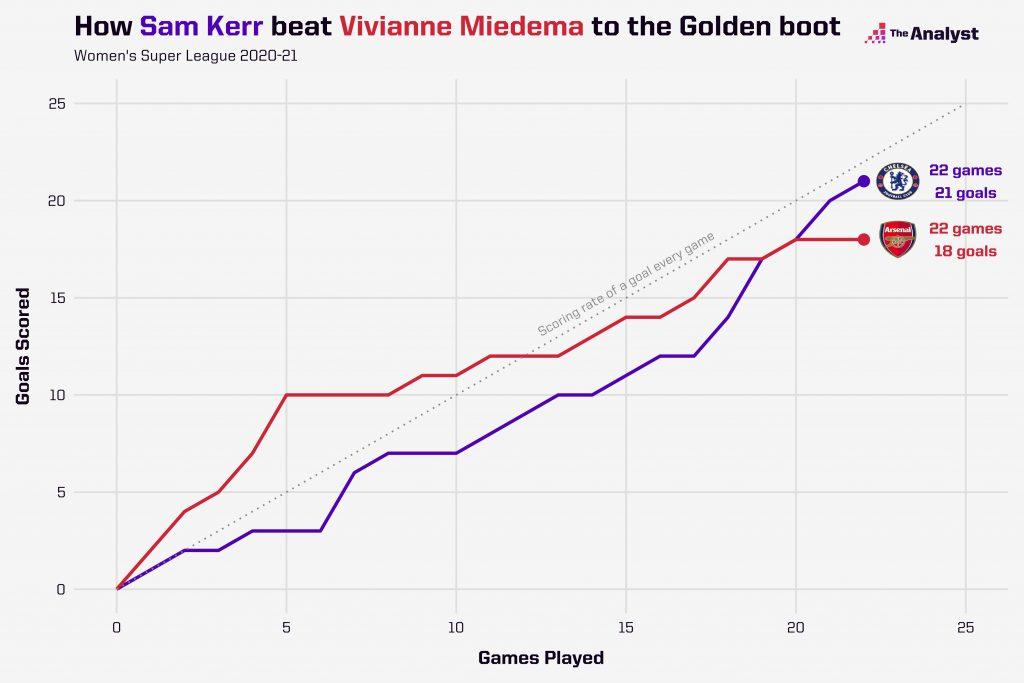 Sam Kerr vs Vivianne Miedema