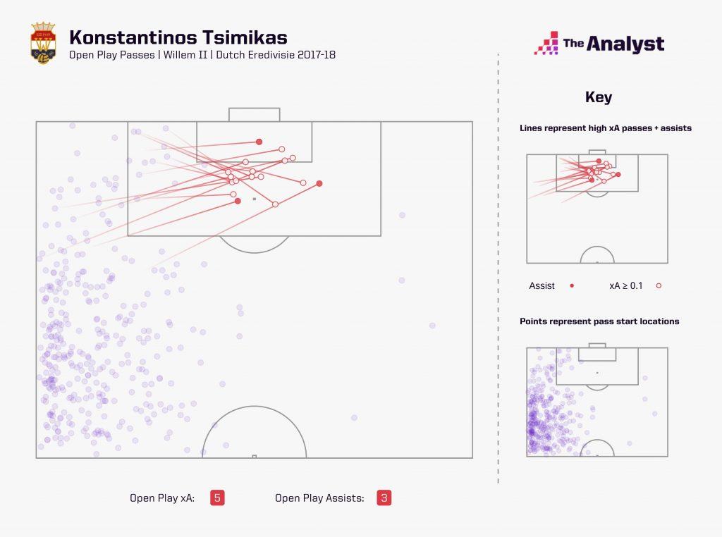 Kostas Tsimikas expected assists dutch eredivisie 2017-18