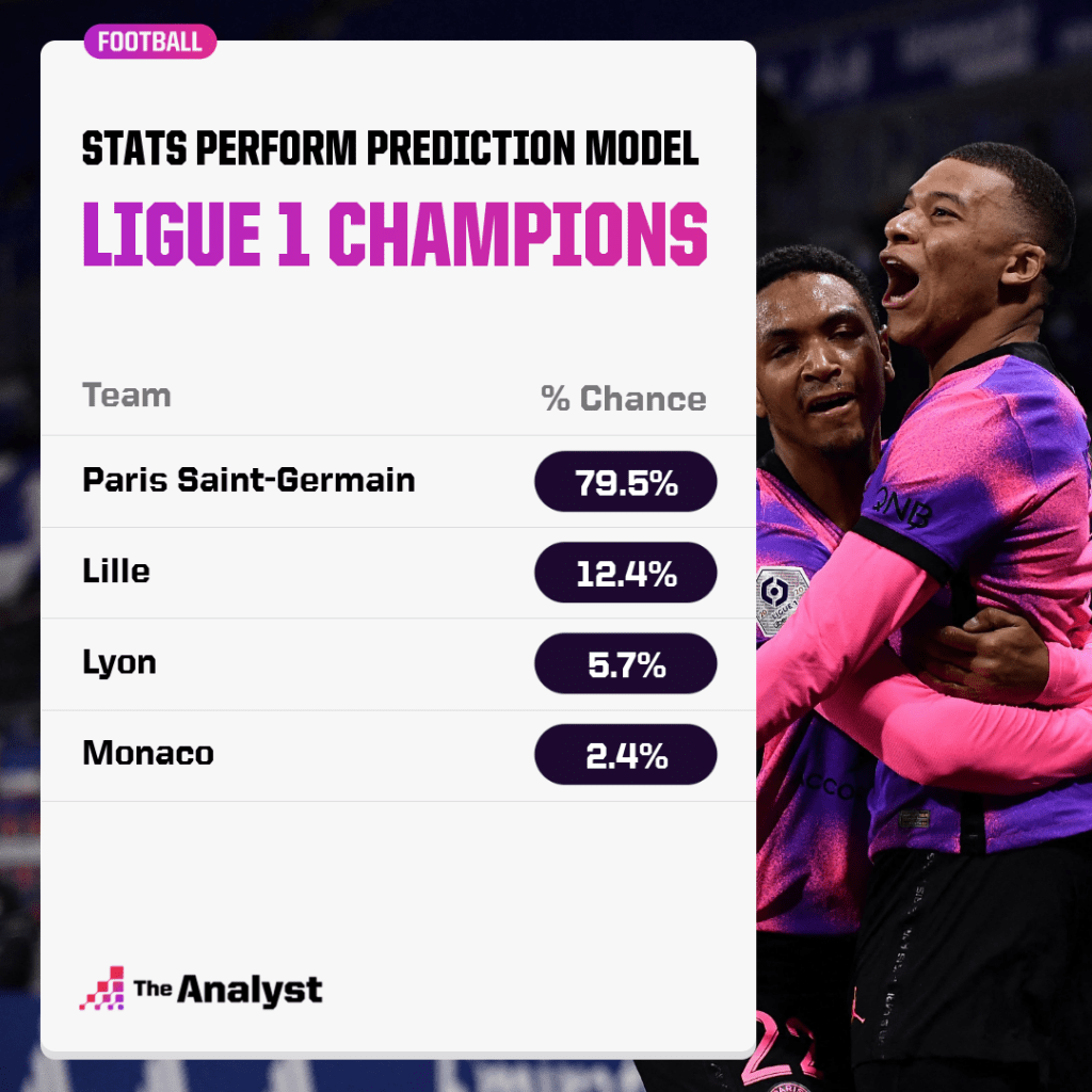 french league winner prediction