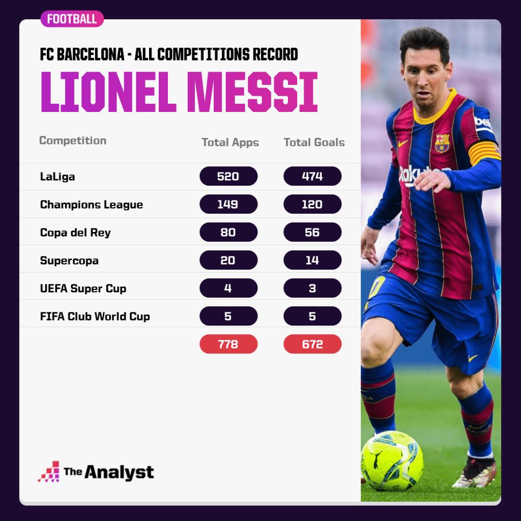 Lionel Messi record at Barcelona