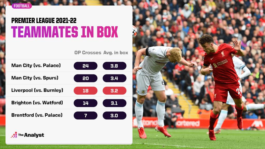 liverpool average in box at crosses