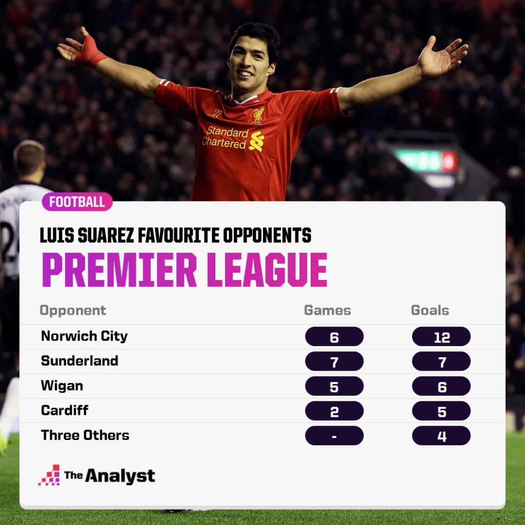 Luis Suarez favourite premier league opponents